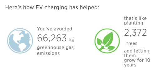 EV Charging Stats