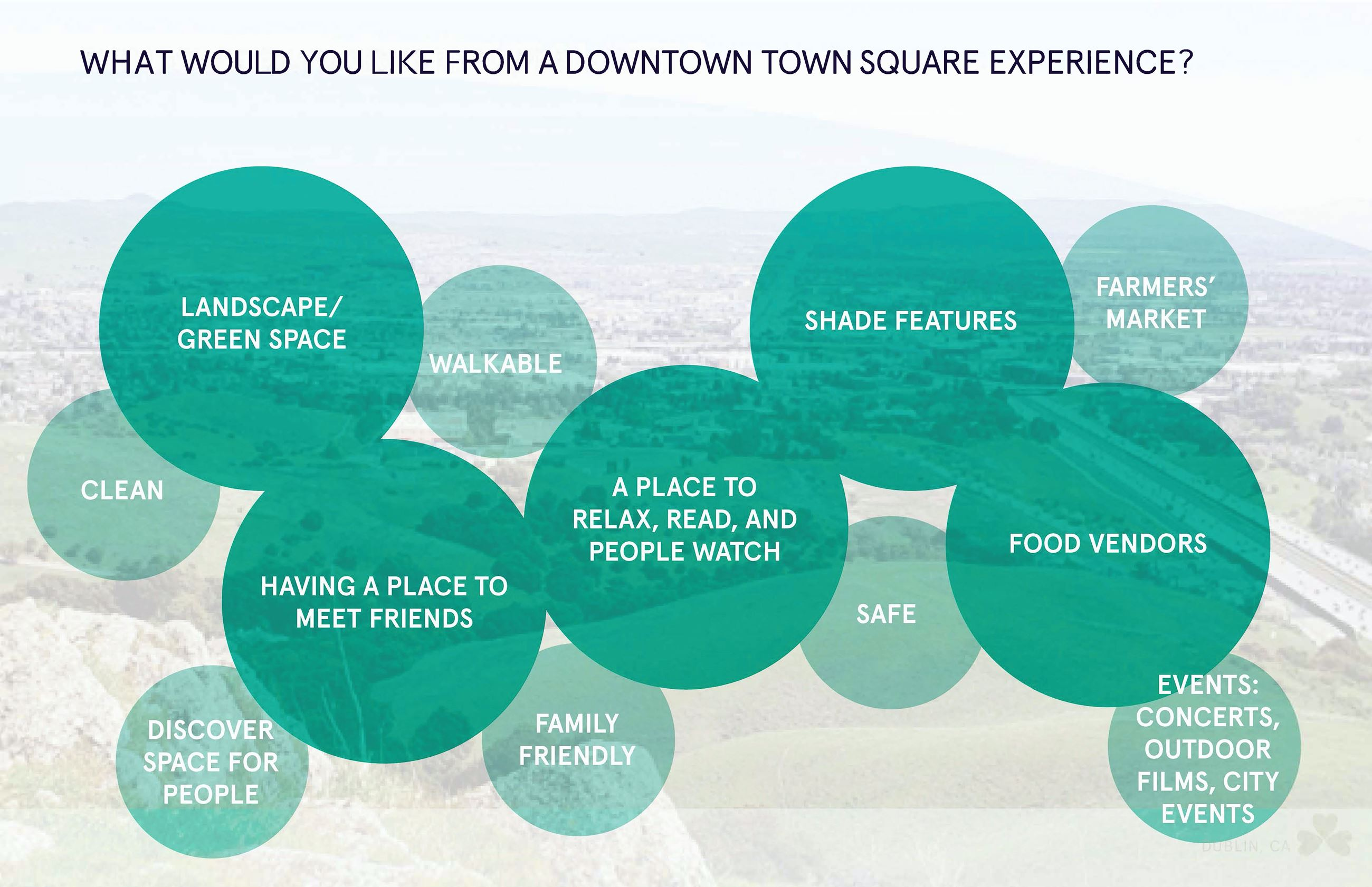 What would you like from a Downtown Town Square experience? More emphasis: Landscape/green space - H