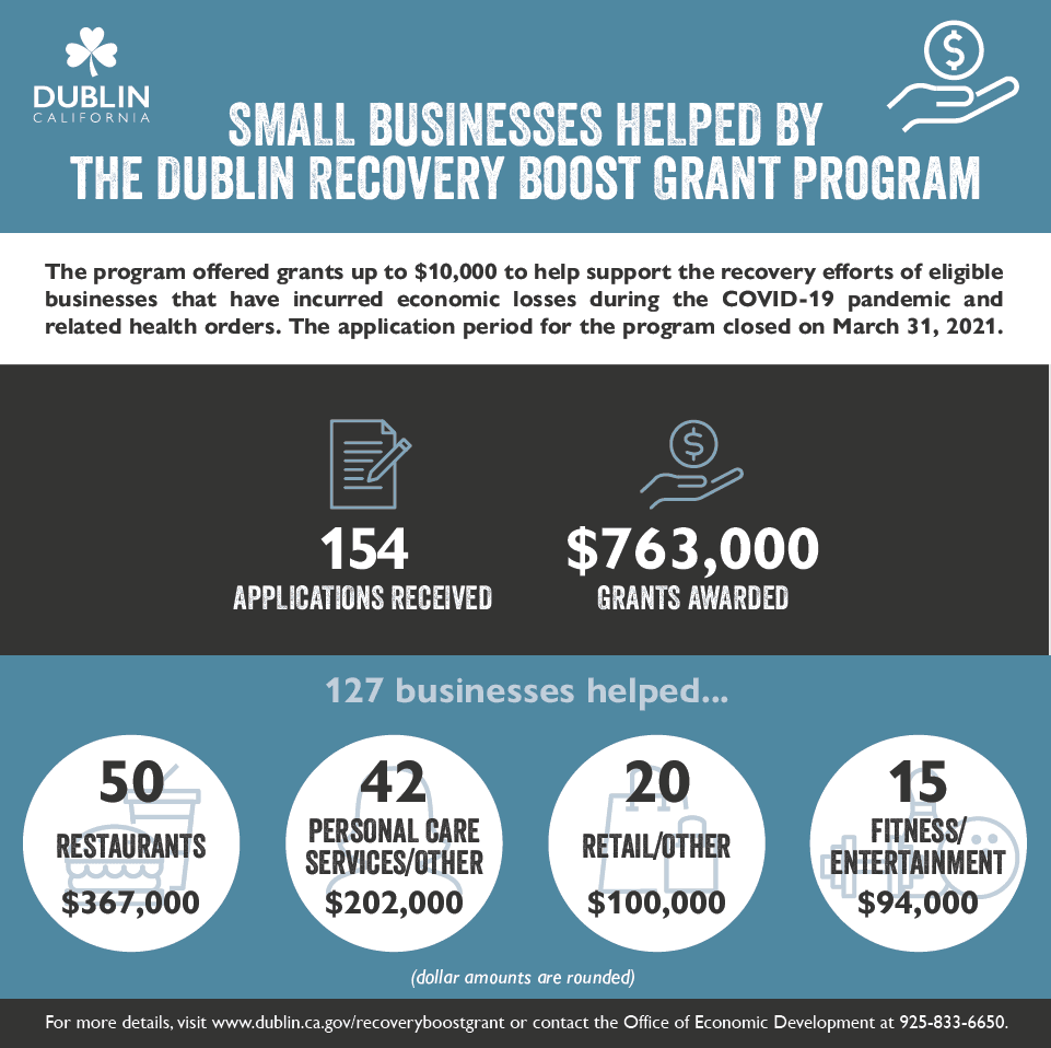 Recovery Boost Grant Program INFOGRAPHIC as of 2.16.21 showing 99 businesses have been helped so far